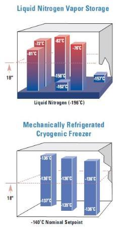 Mekanisk Kryo